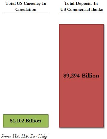 us_fractional_reserve Banking